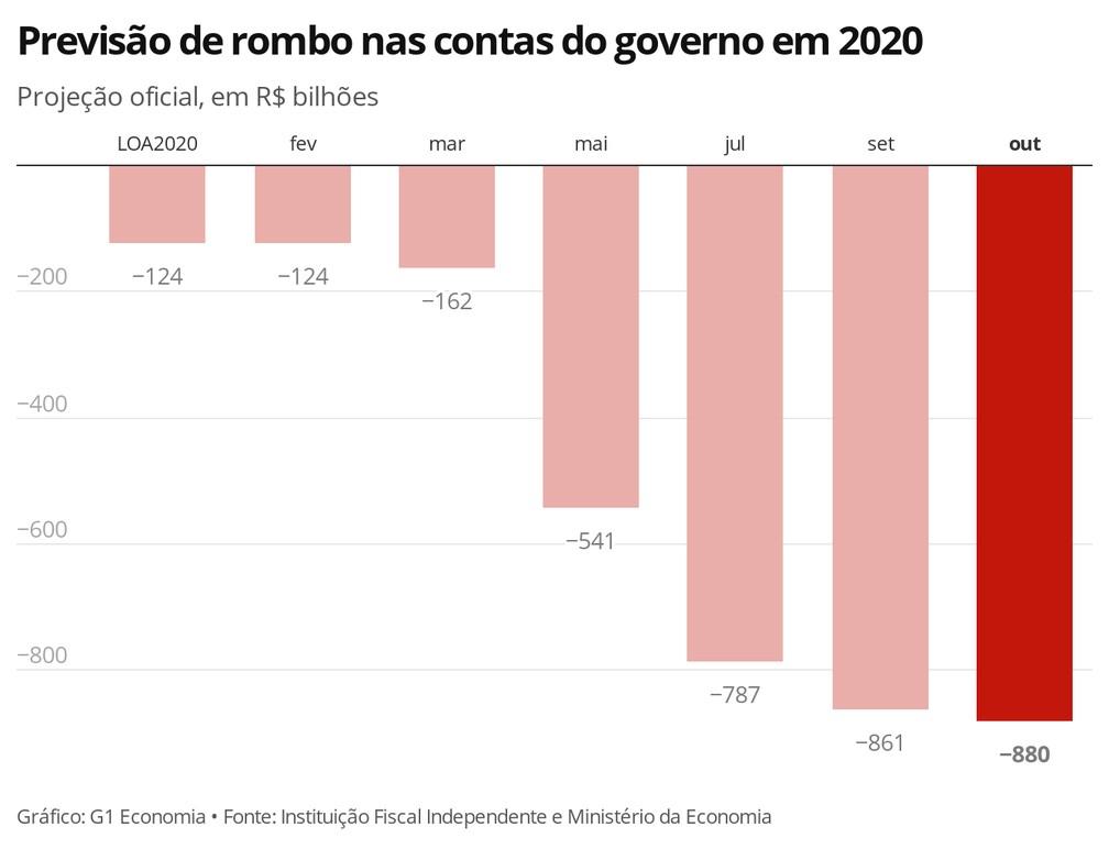 Risco fiscal: saiba porque piora nas contas públicas preocupa a retomada da economia